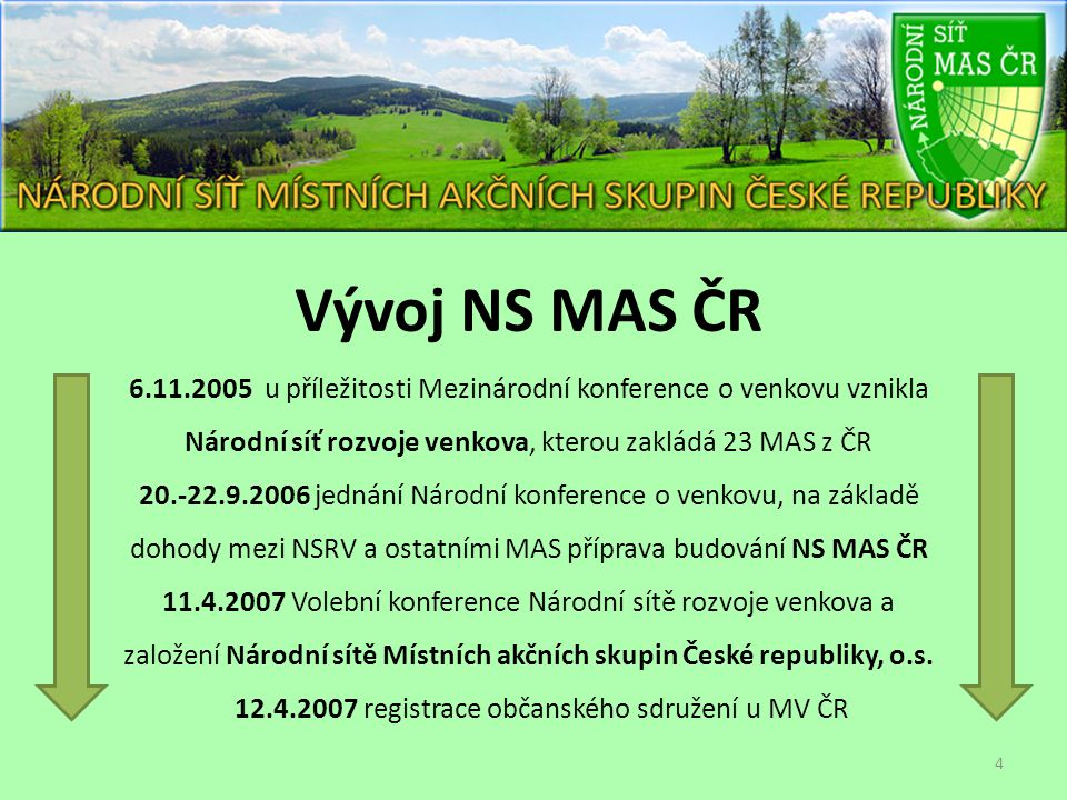 Vývoj NS MAS ČR 6.11.2005 u příležitosti Mezinárodní konference o venkovu vznikla Národní síť rozvoje venkova, kterou zakládá 23 MAS z ČR 20.-22.9.200