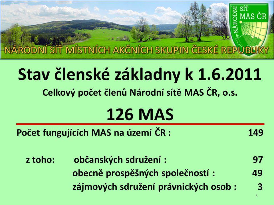 Stav členské základny k 1.6.2011 Celkový počet členů Národní sítě MAS ČR, o.s. 126 MAS Počet fungujících MAS na území ČR : 149 z toho: občanských sdru