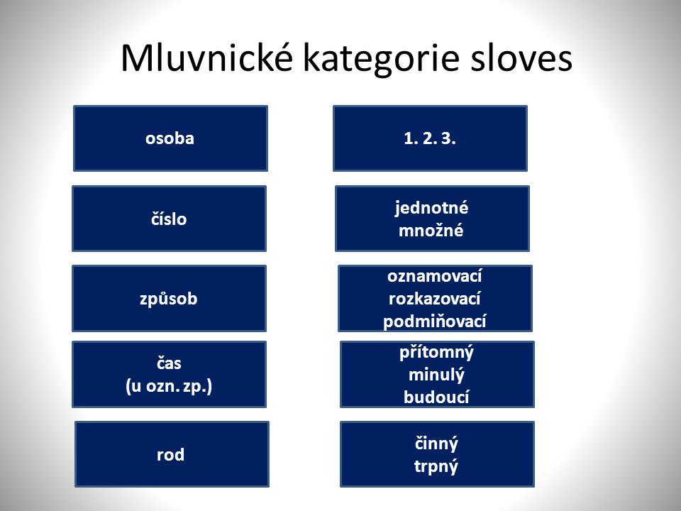 Mluvnické kategorie sloves osoba číslo způsob čas (u ozn. zp.) přítomný minulý budoucí oznamovací rozkazovací podmiňovací jednotné množné 1. 2. 3. čin