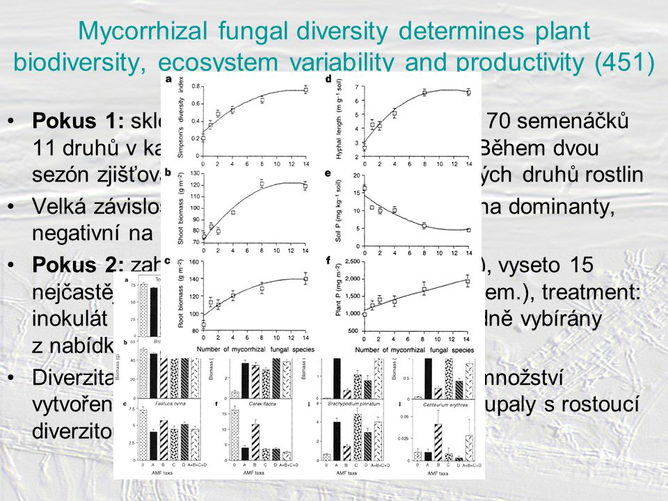 Mycorrhizal fungal diversity determines plant biodiversity, ecosystem variability and productivity (451) M.G.A.
