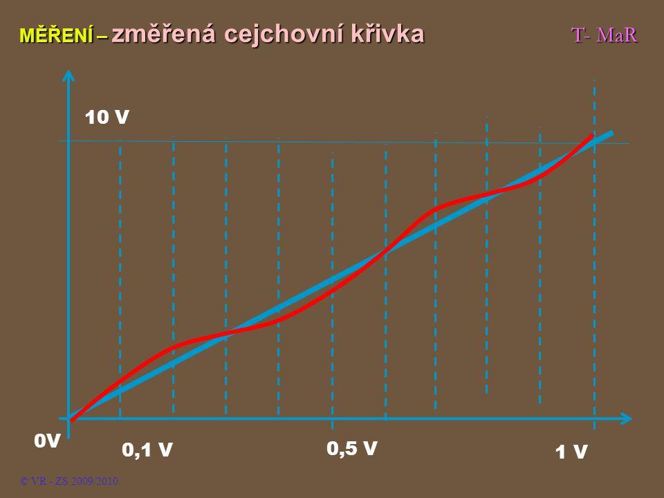 T- MaR MĚŘENÍ – změřená cejchovní křivka © VR - ZS 2009/2010 1 V 0,1 V 0,5 V 0V 10 V