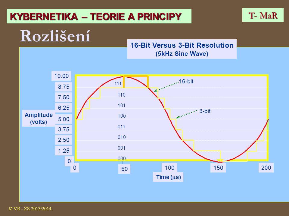 Rozlišení 1002001500 Time (  s) 0 1.25 5.00 2.50 3.75 6.25 7.50 8.75 10.00 Amplitude (volts) 16-Bit Versus 3-Bit Resolution (5kHz Sine Wave) 16-bit 3