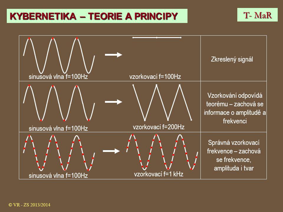 Zkreslený signál Vzorkování odpovídá teorému – zachová se informace o amplitudě a frekvenci Správná vzorkovací frekvence – zachová se frekvence, ampli