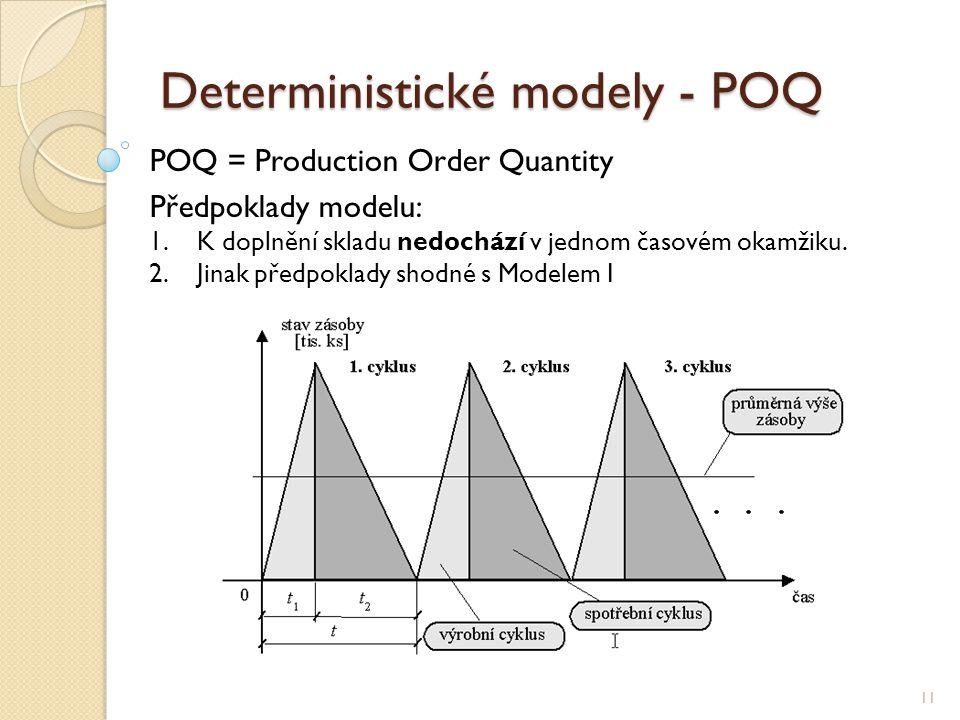 Deterministické modely - POQ 11 POQ = Production Order Quantity Předpoklady modelu: 1.K doplnění skladu nedochází v jednom časovém okamžiku. 2.Jinak p