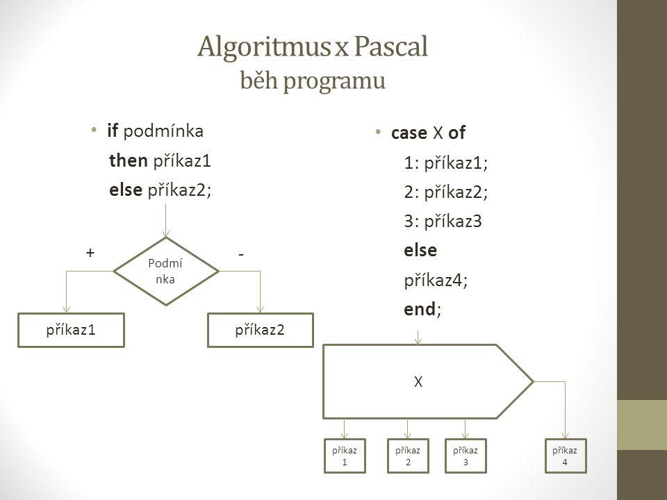 Algoritmus x Pascal cykly Cyklus s podmínkou na konci repeat příkaz until podmínka; Cyklus s pevným počtem opakování for i:=1 to 20 do příkaz; příkaz podmí nka +- i=1,1,20 příkaz