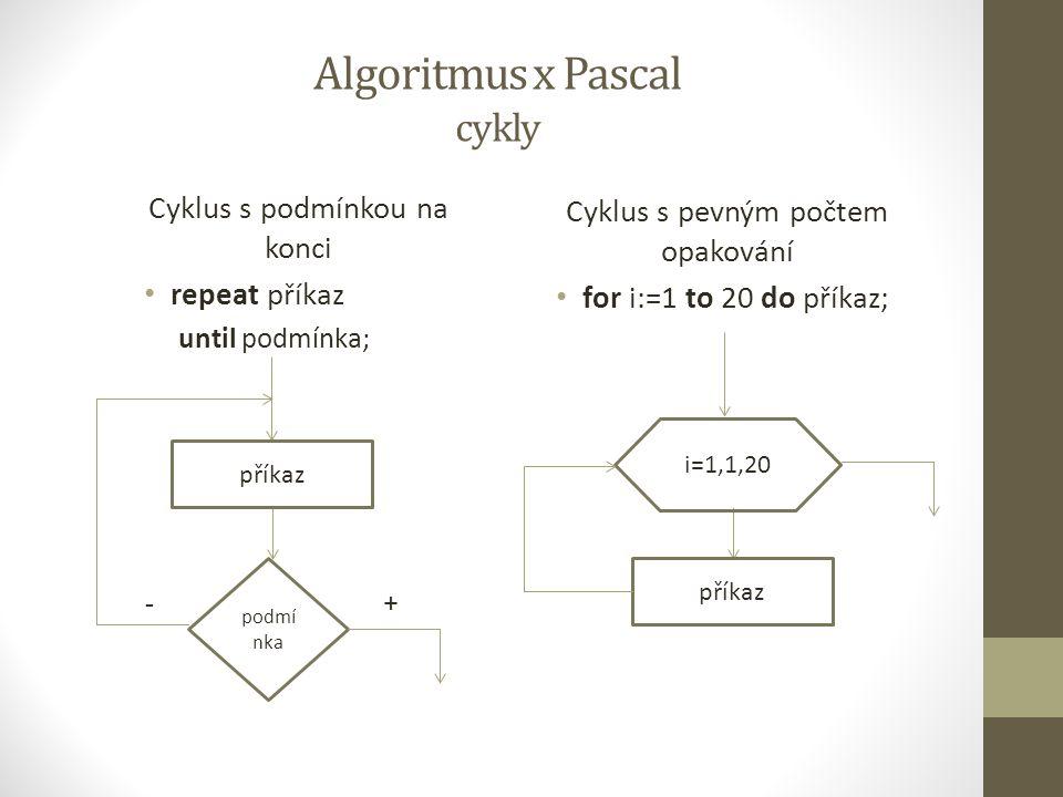 Algoritmus x Pascal cykly Cyklus s podmínkou na konci repeat příkaz until podmínka; Cyklus s pevným počtem opakování for i:=1 to 20 do příkaz; příkaz