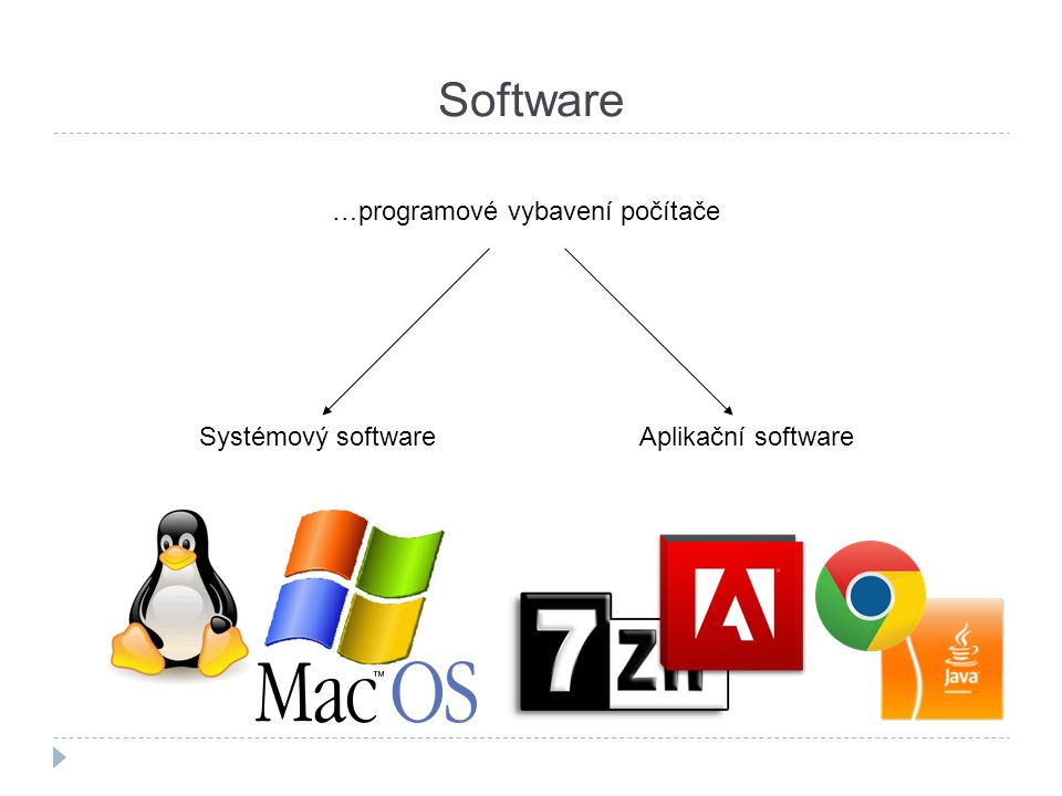 Operační systém  Je prostředníkem mezi hardwarem a aplikačním softwarem.