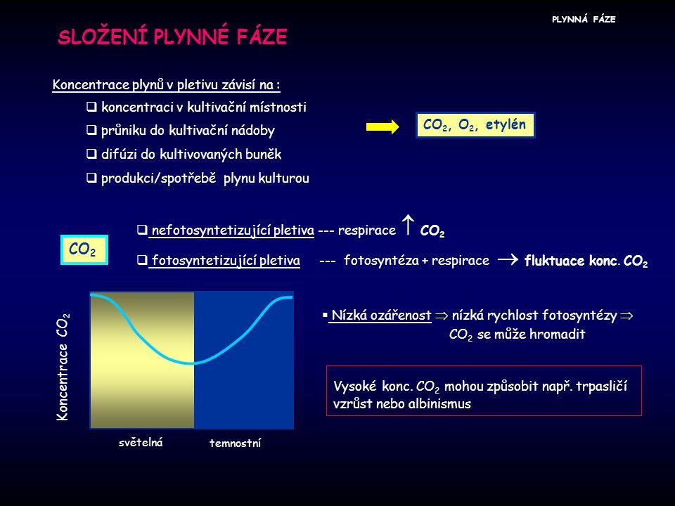 SLOŽENÍ PLYNNÉ FÁZE Koncentrace plynů v pletivu závisí na :  koncentraci v kultivační místnosti  průniku do kultivační nádoby  difúzi do kultivovan