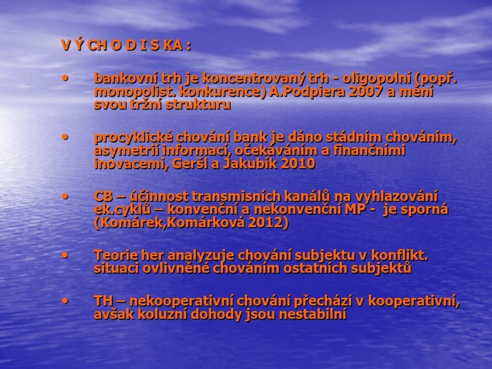 PodnikyDomácnosti Výnosy(%)Riziko(%)Výnosy(%)Riziko(%) 5,30,86,30,52 Podíl reálný (%) Podíl optim.(%) Podíl reálný (%) Podíl optim.(%) 49485152 Agregované % úrokové výnosy a rizikové pozice a přehled skutečných a optimálních podílů v portfoliu bank ČR v sektoru podniky a domácnosti za období 2004-2008 (Podpiera a Weill 2010) Moderní teorie portfolia: žádné jiné portfolio nemá vyšší očekávaný výnos při stejném riziku ani nižší riziko při stejném očekávaném výnosu.