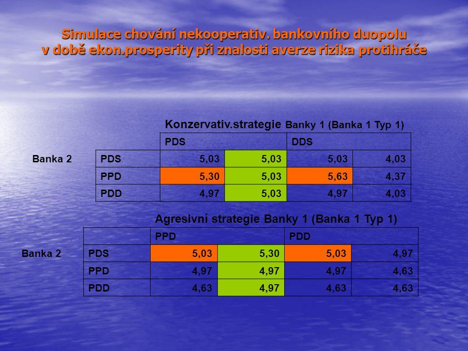 Simulace chování nekooperativ. bankovního duopolu v době ekon.prosperity při znalosti averze rizika protihráče Agresivní strategie Banky 1 (Banka 1 Ty