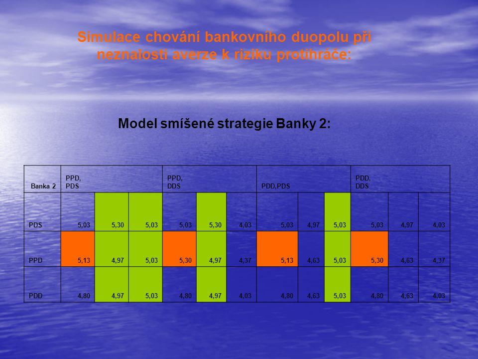 Simulace chování bankovního duopolu při neznalosti averze k riziku protihráče: Model smíšené strategie Banky 2: Banka 2 PPD, PDS PPD, DDS PDD,PDS PDD, DDS PDS5,035,305,03 5,304,035,034,975,03 4,974,03 PPD5,134,975,035,304,974,375,134,635,035,304,634,37 PDD4,804,975,034,804,974,034,804,635,034,804,634,03