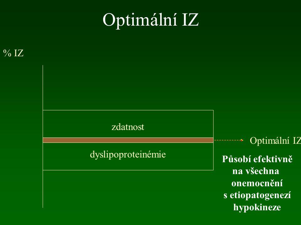 Optimální IZ dyslipoproteinémie % IZ