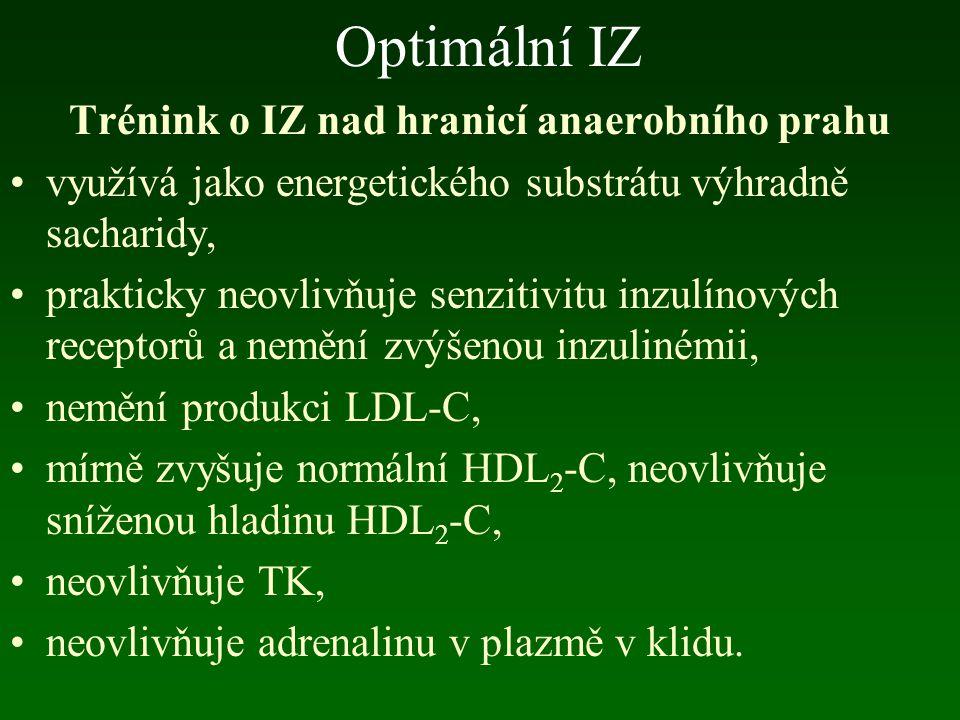 Optimální IZ Trénink o IZ pod hranicí anaerobního prahu ??.