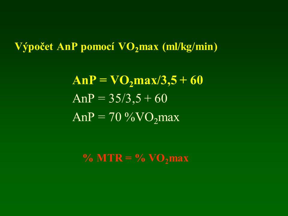 Výpočet AnP pomocí VO 2 max (ml/kg/min) AnP = VO 2 max/3,5 + 60 AnP = 35/3,5 + 60 AnP = 70 %VO 2 max 60 % VO 2 max – AP 1 MET