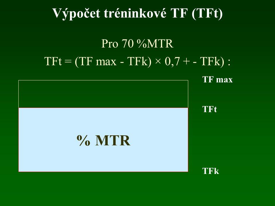 Preskripce optimální intenzity (% VO 2 max) Např. při VO 2 /kg max = 35 ml bude optimální IZ 70% %IZ = 60 + (35 : 3,5) = 60 + 10 = 70 Při VO 2 /kg max
