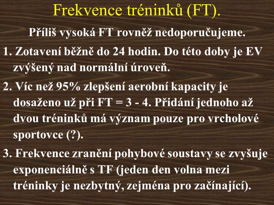 Příklad Muž 25 let, TFk = 65/min, VO 2 /kg max = 48 ml.