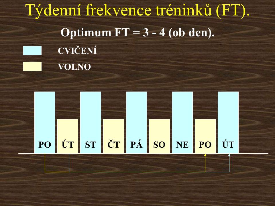 Frekvence tréninků (FT). Příliš vysoká FT rovněž nedoporučujeme. 1. Zotavení běžně do 24 hodin. Do této doby je EV zvýšený nad normální úroveň. 2. Víc