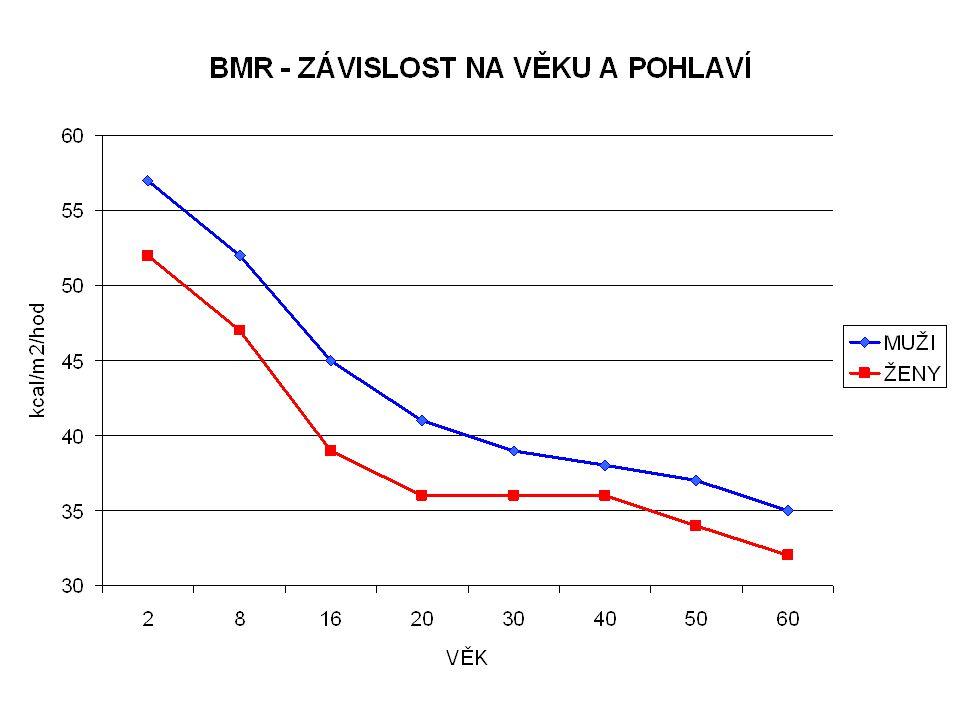 BM – bazální metabolismus Muž 20 let, 75 kg, 180 cm BMR = 1860 kcal Muž 70 let, 75 kg, 180 cm BMR = 1520 kcal Muž 20 let, 80 kg, 185 cm BMR = 1950 kca