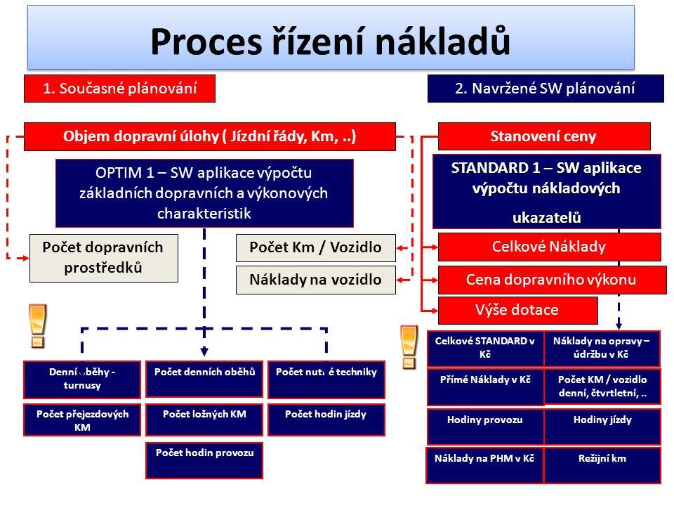 Proces řízení nákladů Objem dopravní úlohy ( Jízdní řády, Km,..) Počet dopravních prostředků Počet Km / Vozidlo Náklady na vozidlo 1.
