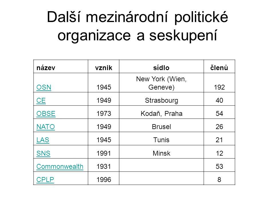 Další mezinárodní politické organizace a seskupení názevvzniksídločlenů OSN1945 New York (Wien, Geneve)192 CE1949Strasbourg40 OBSE1973Kodaň, Praha54 N