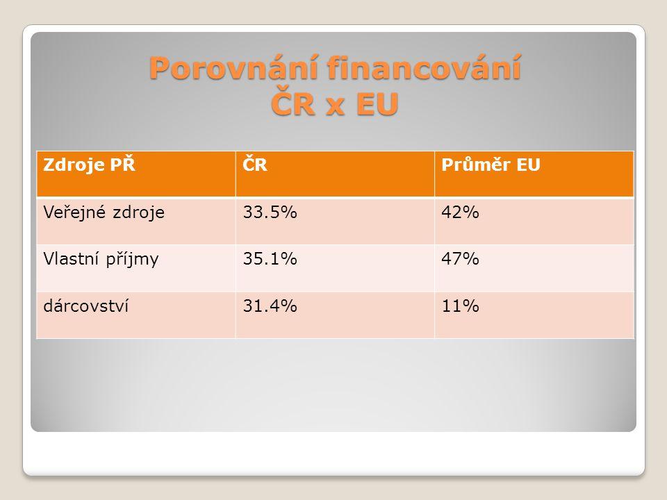Porovnání financování ČR x EU Zdroje PŘČRPrůměr EU Veřejné zdroje33.5%42% Vlastní příjmy35.1%47% dárcovství31.4%11%