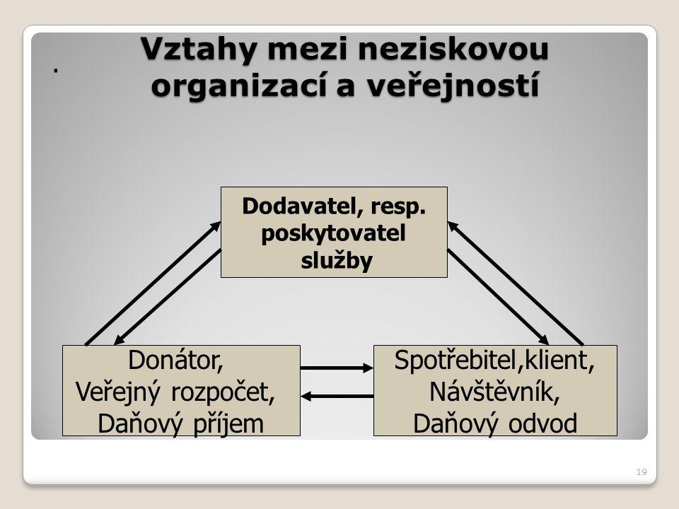19 Vztahy mezi neziskovou organizací a veřejností. Dodavatel, resp. poskytovatel služby Donátor, Veřejný rozpočet, Daňový příjem Spotřebitel,klient, N