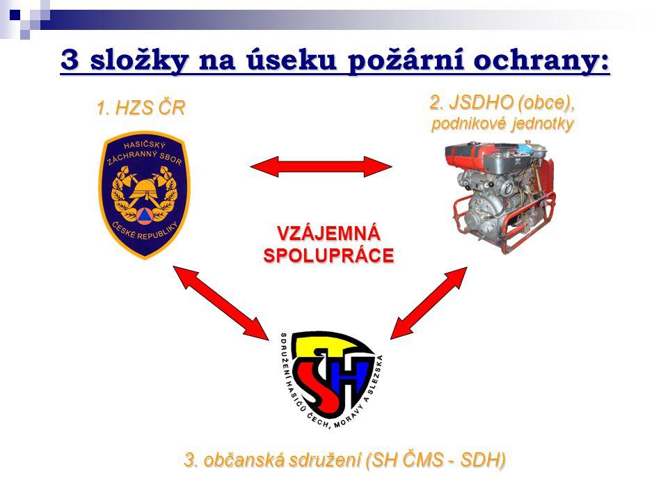 3 složky na úseku požární ochrany: 1.HZS ČR 3. občanská sdružení (SH ČMS - SDH) 2.