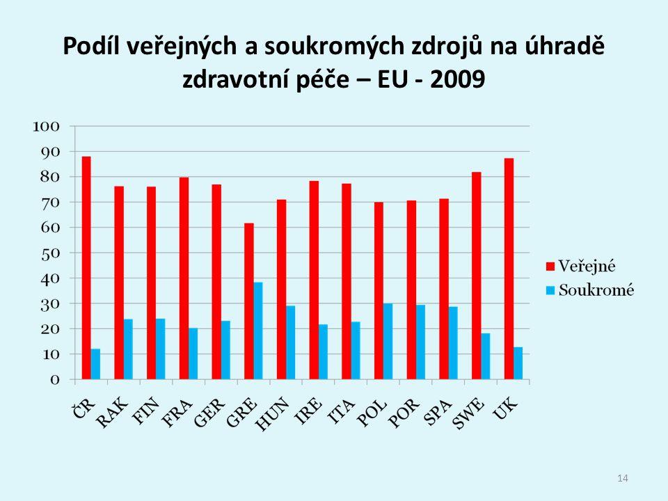 Podíl veřejných a soukromých zdrojů na úhradě zdravotní péče – EU - 2009 14