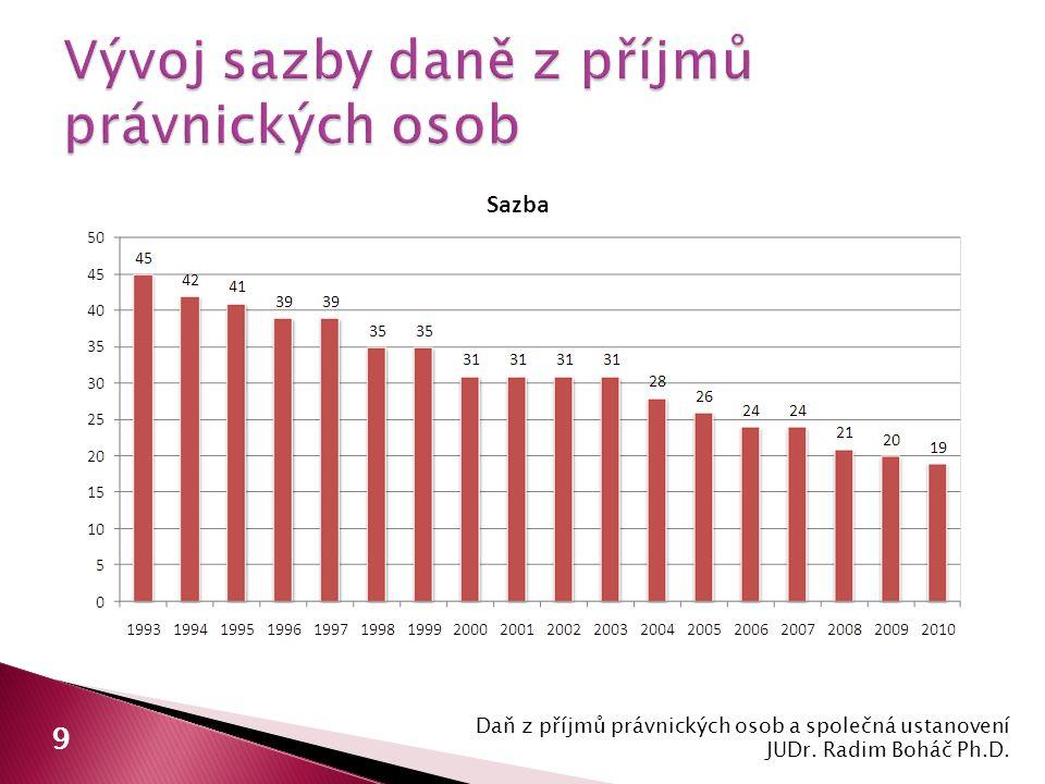 Daň z příjmů právnických osob a společná ustanovení JUDr. Radim Boháč Ph.D. 9