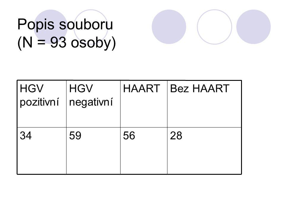 Popis souboru (N = 93 osoby) 28565934 Bez HAARTHAARTHGV negativní HGV pozitivní