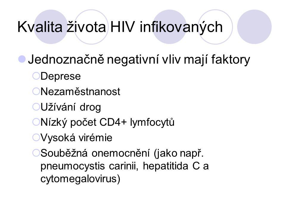 Kvalita života HIV infikovaných Jednoznačně negativní vliv mají faktory  Deprese  Nezaměstnanost  Užívání drog  Nízký počet CD4+ lymfocytů  Vysok