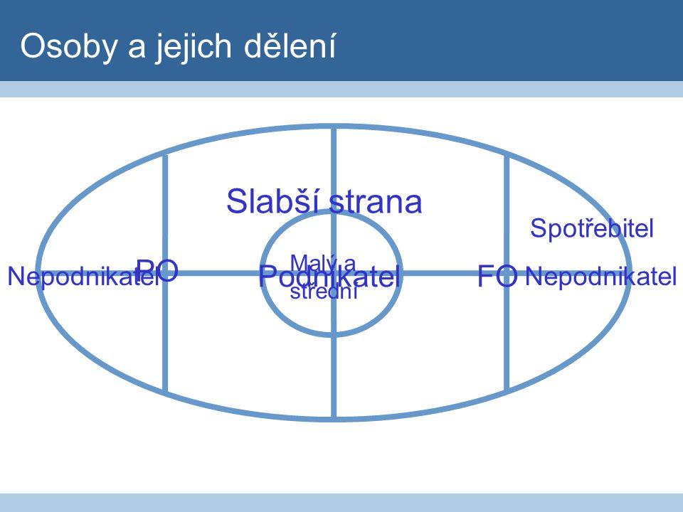 Spotřebitel 1 3 4 5 2 - Dobrá víra → ujednání, která zakládají v rozporu s požadavkem přiměřenosti významnou nerovnováhu práv nebo povinností stran v neprospěch spotřebitele - Textová podoba - Smlouvy uzavřené mimo obchodní prostor - Neobjednané plnění – poctivý držitel