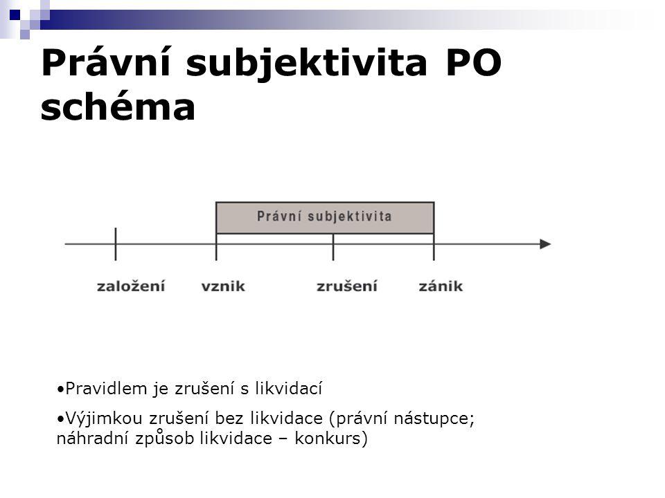 Právní subjektivita PO schéma Pravidlem je zrušení s likvidací Výjimkou zrušení bez likvidace (právní nástupce; náhradní způsob likvidace – konkurs)