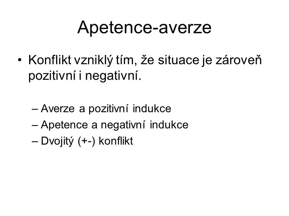 Apetence-averze Konflikt vzniklý tím, že situace je zároveň pozitivní i negativní. –Averze a pozitivní indukce –Apetence a negativní indukce –Dvojitý