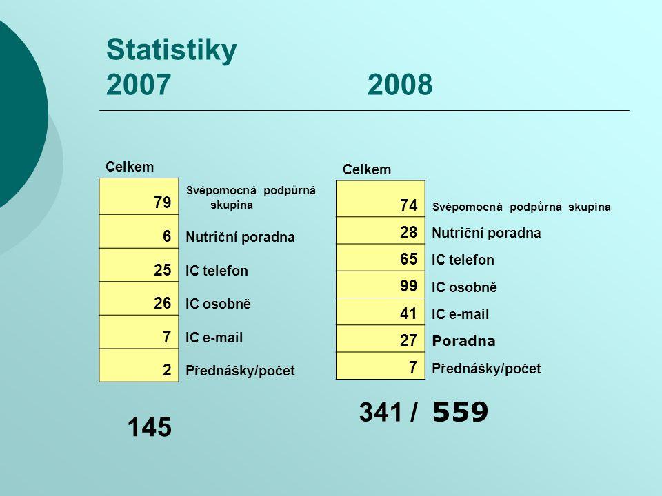Statistiky 2007 2008 Celkem 79 Svépomocná podpůrná skupina 6 Nutriční poradna 25 IC telefon 26 IC osobně 7 IC e-mail 2 Přednášky/počet 145 Celkem 74 Svépomocná podpůrná skupina 28 Nutriční poradna 65 IC telefon 99 IC osobně 41 IC e-mail 27 Poradna 7 Přednášky/počet 341 / 559