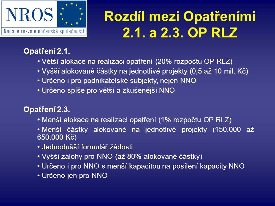 Rozdíl mezi Opatřeními 2.1. a 2.3. OP RLZ Opatření 2.1. Větší alokace na realizaci opatření (20% rozpočtu OP RLZ) Vyšší alokované částky na jednotlivé