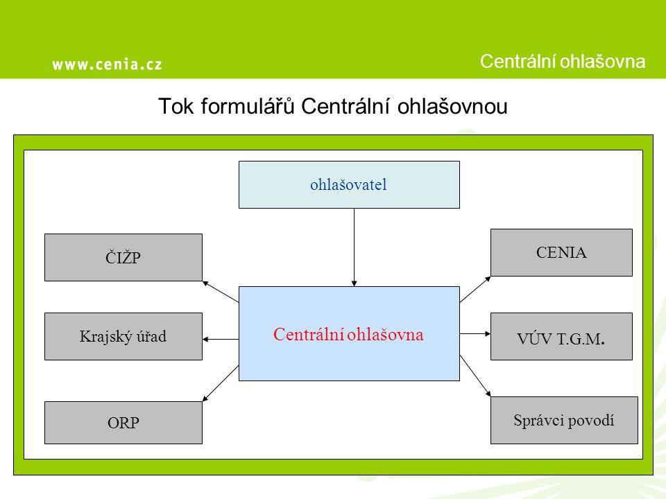 Tok formulářů Centrální ohlašovnou Centrální ohlašovna ohlašovatel ČIŽP Krajský úřad ORP Správci povodí VÚV T.G.M.