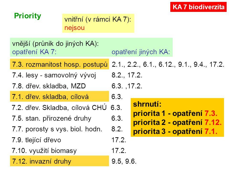 7.3. rozmanitost hosp. postupů 2.1., 2.2., 6.1., 6.12., 9.1., 9.4., 17.2. 7.4. lesy - samovolný vývoj 8.2., 17.2. 7.8. dřev. skladba, MZD 6.3.,17.2. 7