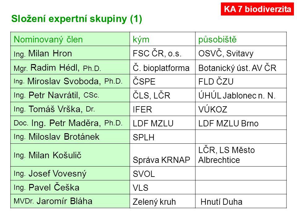 Přizvaný expertpůsobiště Mgr.Lukáš Čížek, Ph.D. Ent.