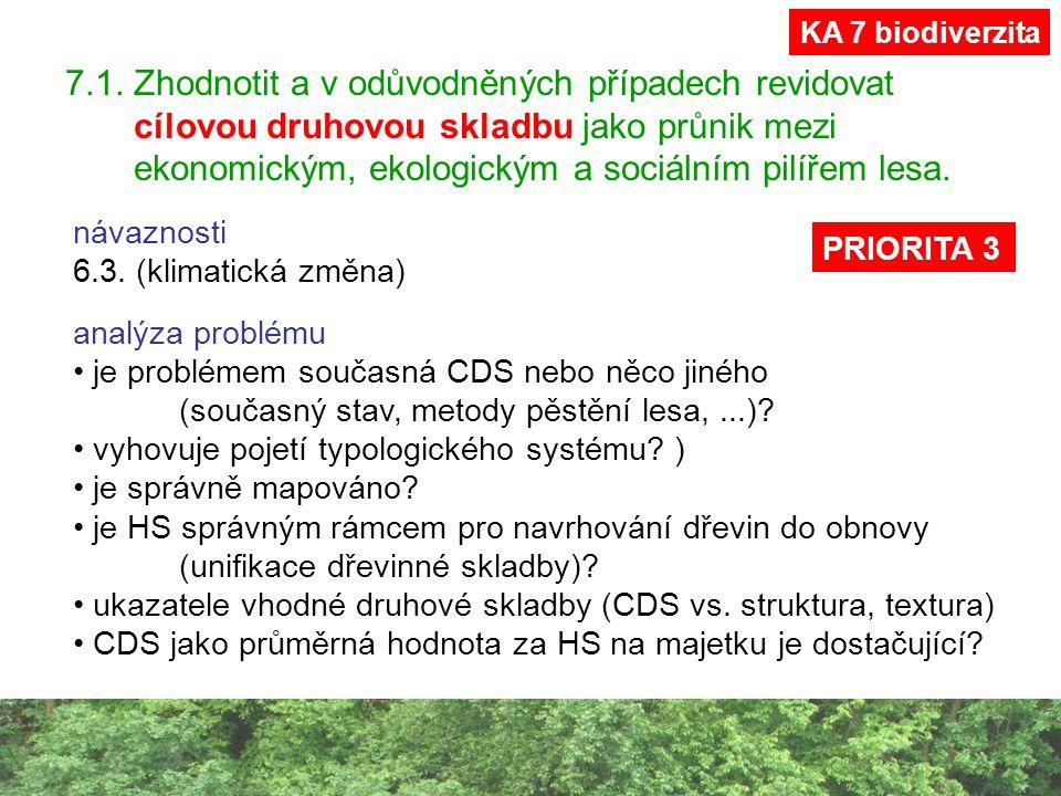 7.1. Zhodnotit a v odůvodněných případech revidovat cílovou druhovou skladbu jako průnik mezi ekonomickým, ekologickým a sociálním pilířem lesa. analý