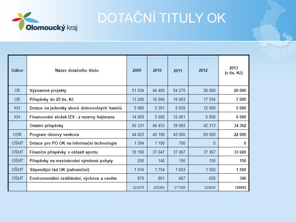 DOTAČNÍ TITULY OK OdborNázev dotačního titulu20092010 2011 2012 2013 (v tis. Kč) OEVýznamné projekty51 93446 40054 27056 00020 000 OEPříspěvky do 25 t
