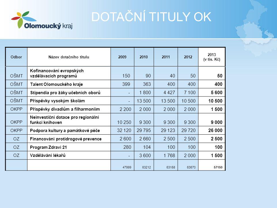 OdborNázev dotačního titulu2009201020112012 2013 (v tis. Kč) OŠMT Kofinancování evropských vzdělávacích programů 150 904050 OŠMTTalent Olomouckého kra