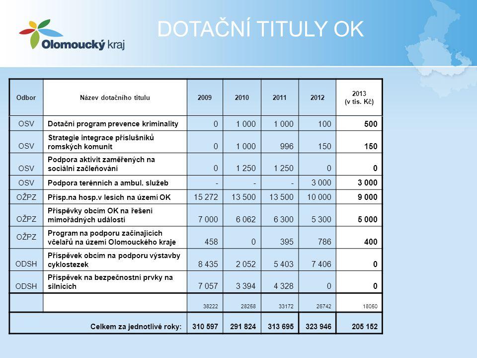 OdborNázev dotačního titulu2009201020112012 2013 (v tis. Kč) OSVDotační program prevence kriminality 01 000 100500 OSV Strategie integrace příslušníků