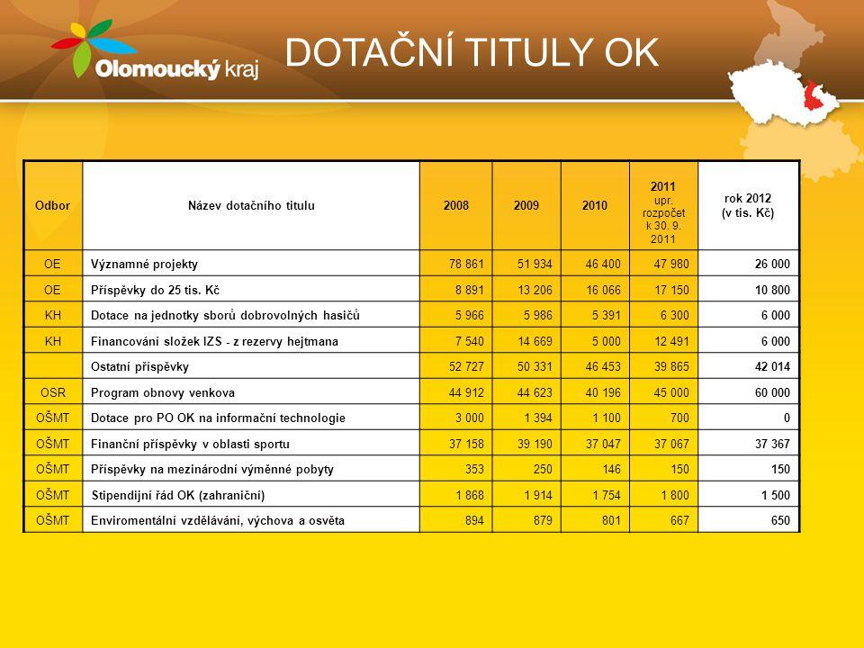 DOTAČNÍ TITULY OK OdborNázev dotačního titulu200820092010 2011 upr.