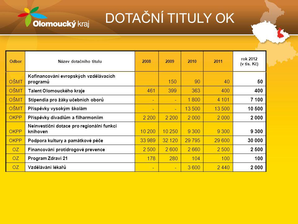 DOTAČNÍ TITULY OK OŠMT Kofinancování evropských vzdělávacích programů 150 904050 OŠMTTalent Olomouckého kraje 461399 363400 OŠMTStipendia pro žáky učebních oborů - - 1 8004 1017 100 OŠMTPříspěvky vysokým školám - - 13 500 10 500 OKPPPříspěvky divadlům a filharmoniím 2 200 2 000 OKPP Neinvestiční dotace pro regionální funkci knihoven 10 20010 2509 300 OKPPPodpora kultury a památkové péče 33 98932 12029 79529 60030 000 OZFinancování protidrogové prevence 2 5002 6002 6602 500 OZProgram Zdraví 21 178280104100 OZVzdělávání lékařů - - 3 6002 4402 000 OdborNázev dotačního titulu2008200920102011 rok 2012 (v tis.