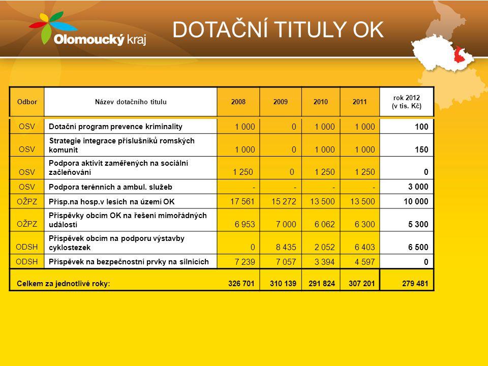 DOTAČNÍ TITULY OK OSVDotační program prevence kriminality 1 0000 100 OSV Strategie integrace příslušníků romských komunit 1 0000 150 OSV Podpora aktivit zaměřených na sociální začleňování 1 250 0 0 OSVPodpora terénních a ambul.