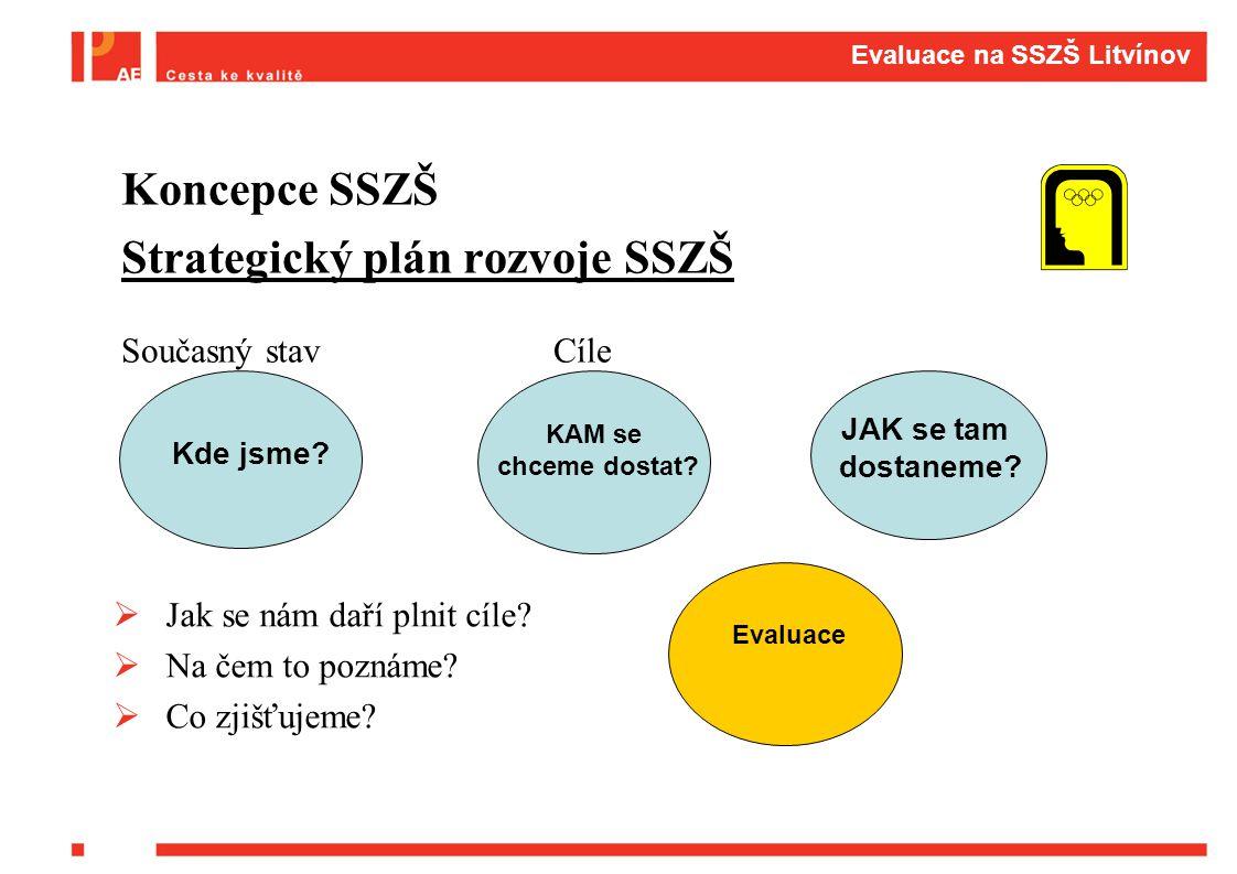 Evaluace na SSZŠ Litvínov Koncepce SSZŠ Strategický plán rozvoje SSZŠ Současný stav Cíle Kde jsme? KAM se chceme dostat? JAK se tam dostaneme? Jak se