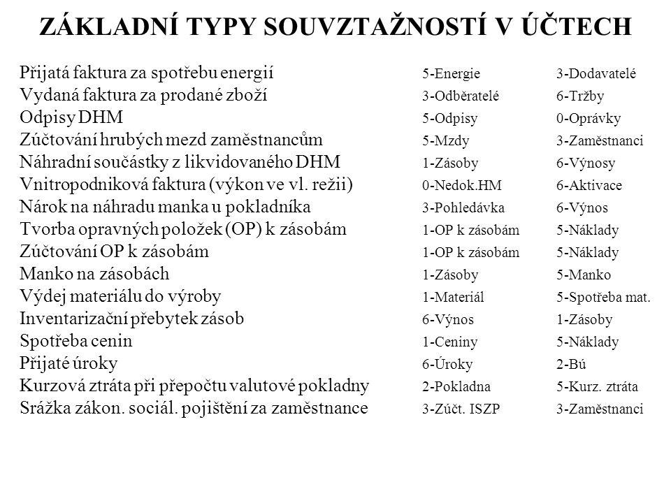 Zvýšení ZK – z vlastních zdrojů společnosti 4 – Emisní ážio 4 – Ostat.