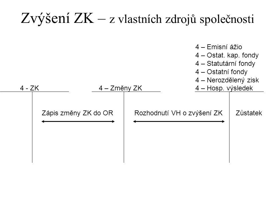 Zvýšení ZK – z vlastních zdrojů společnosti 4 – Emisní ážio 4 – Ostat. kap. fondy 4 – Statutární fondy 4 – Ostatní fondy 4 – Nerozdělený zisk 4 - ZK 4