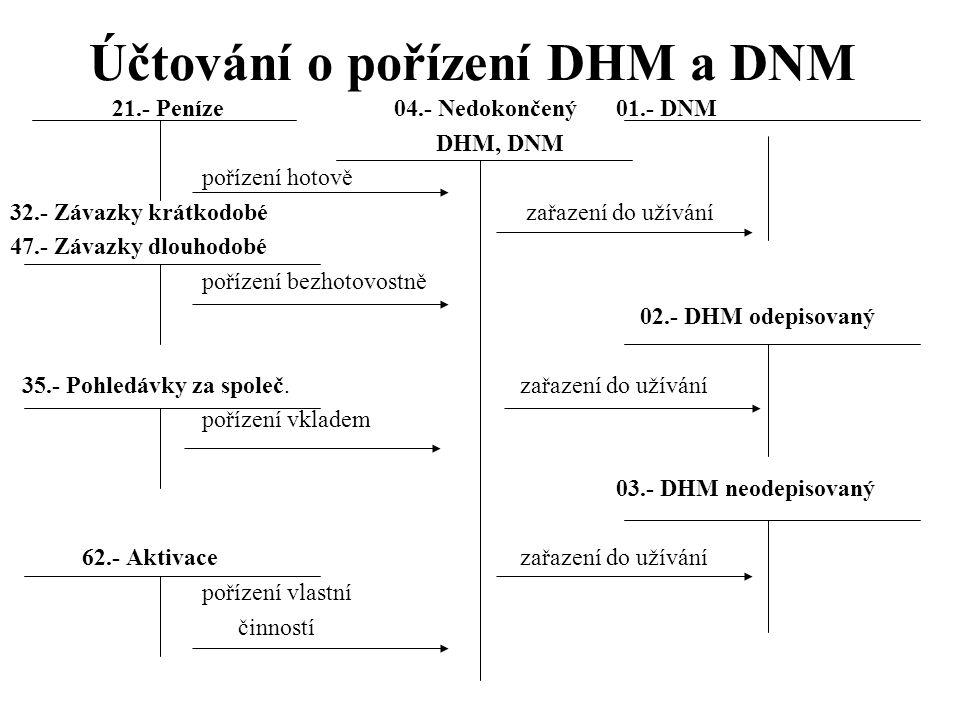 Účtování o pořízení DHM a DNM 21.- Peníze 04.- Nedokončený 01.- DNM DHM, DNM pořízení hotově 32.- Závazky krátkodobé zařazení do užívání 47.- Závazky